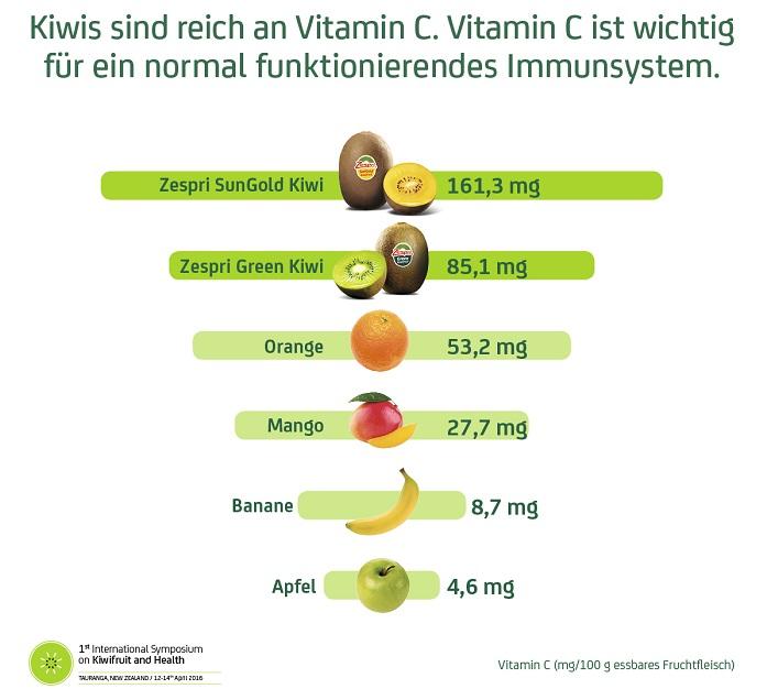 Zespri Kiwi - SunGold - Inhaltsstoffe